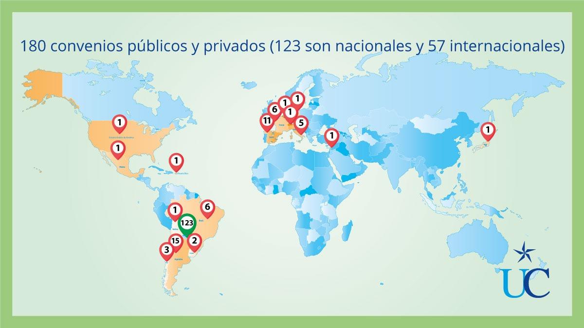 180 convenios vigentes de la UC con organizaciones nacionales e internacionales